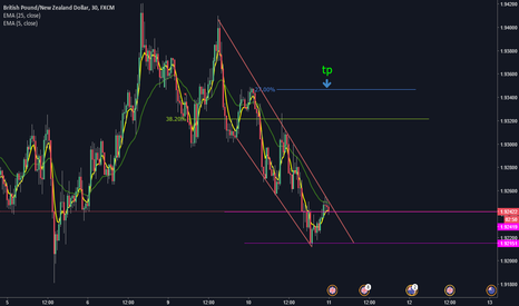 GBPNZD: GBPNZD COMPRA : BUY