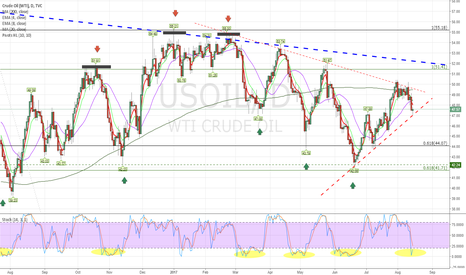 USOIL: I dont have positions in Oil but $PBR