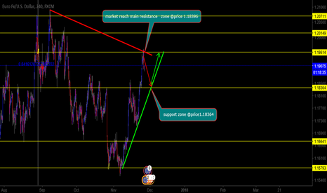 EURUSD: eurusd posiblly will seel towards support to continue uptrend