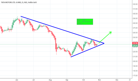 TATAMTRDVR: Buy This Stock For Quick Gains