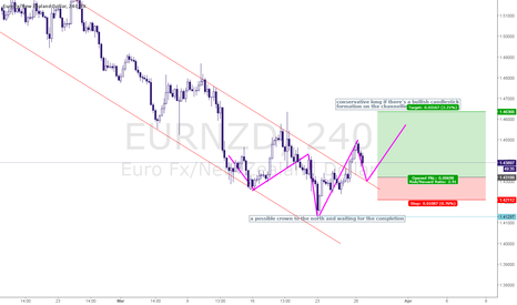 EURNZD: EURNZD for a long?!