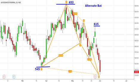 AUROPHARMA: Auropharma - Modified Alternate Bat@530 - Magical Level@615