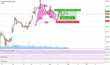 MCDOWELL_N: Bullish Bat formation
