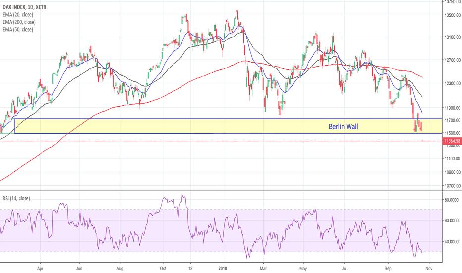 DAX: DAX - Massive gap down at support
