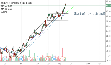 A: A stock new uptrend?