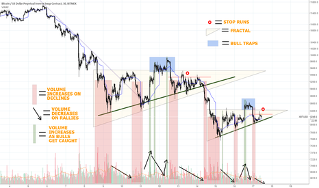 XBTUSD: SHORT Fractal At Play BTCUSD. Volume. Stop Runs. Bull Traps