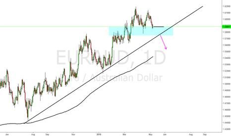 "EURAUD: Eur Aud early look for a reversal or keep it ""trendy""?!"