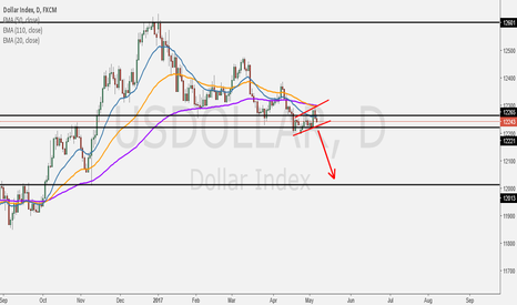 USDOLLAR: Dollar index Consolidation on Support Area (Build Up)