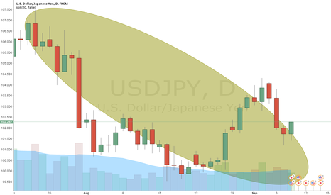 USDJPY: Action
