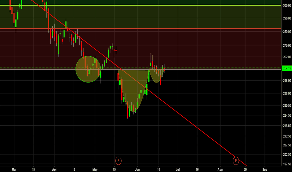 NTES: NTES is ready...nice c&h formation