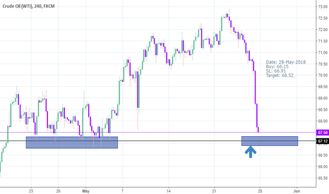 USOIL: Buy reversal