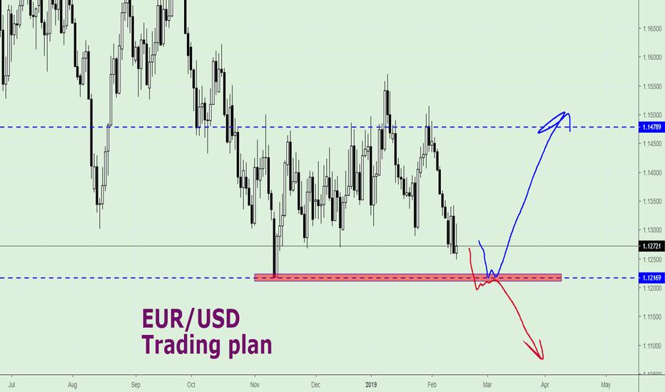 EURUSD: EUR/USD Short - term perspective (Video)
