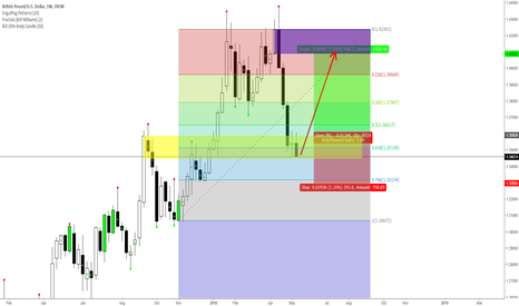 GBPUSD: GBP/USD Weekly - Long opportunity