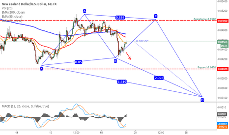 NZDUSD: NZDUSD on the butterfly ...?