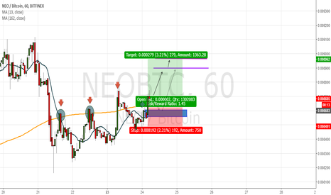 NEOBTC: Support (moving average 162)