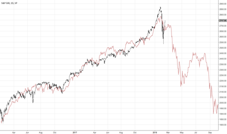 SPX: The S&P 500 today versus the Nikkei in 1990