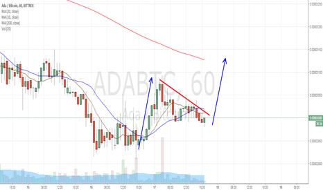 ADABTC: long odds
