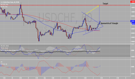 USDCHF: Symmetrical Triangle Up