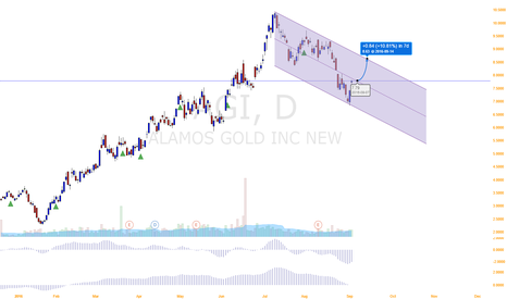 AGI: Gold, silver companies are about to surge
