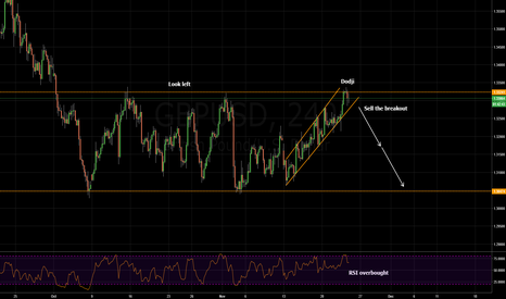 GBPUSD: sell the breakout on gbpusd