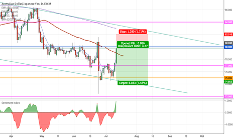 AUDJPY: Short AUDJPY around 80