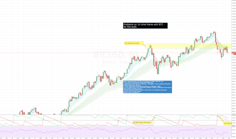 BTCUSD: BTCUSD - weakening structure on 1H time frame