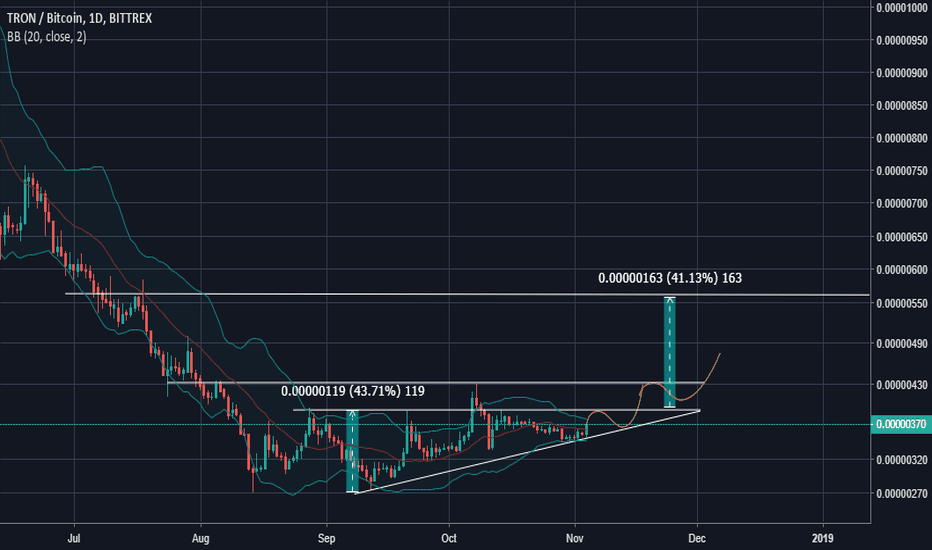 TRXBTC: Large Caps are moving, TRX on the verge of breakout