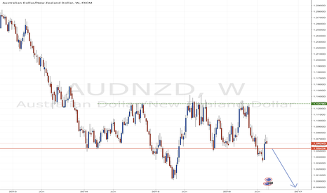 AUDNZD: AUD NZD triple top