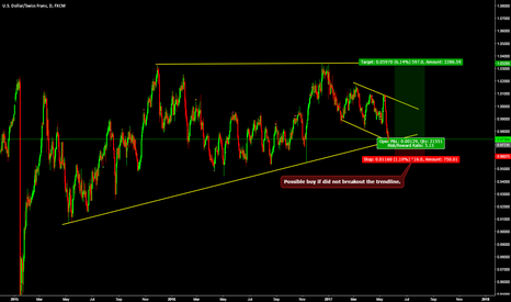 USDCHF: Possible buy if did not breakout the trendline.