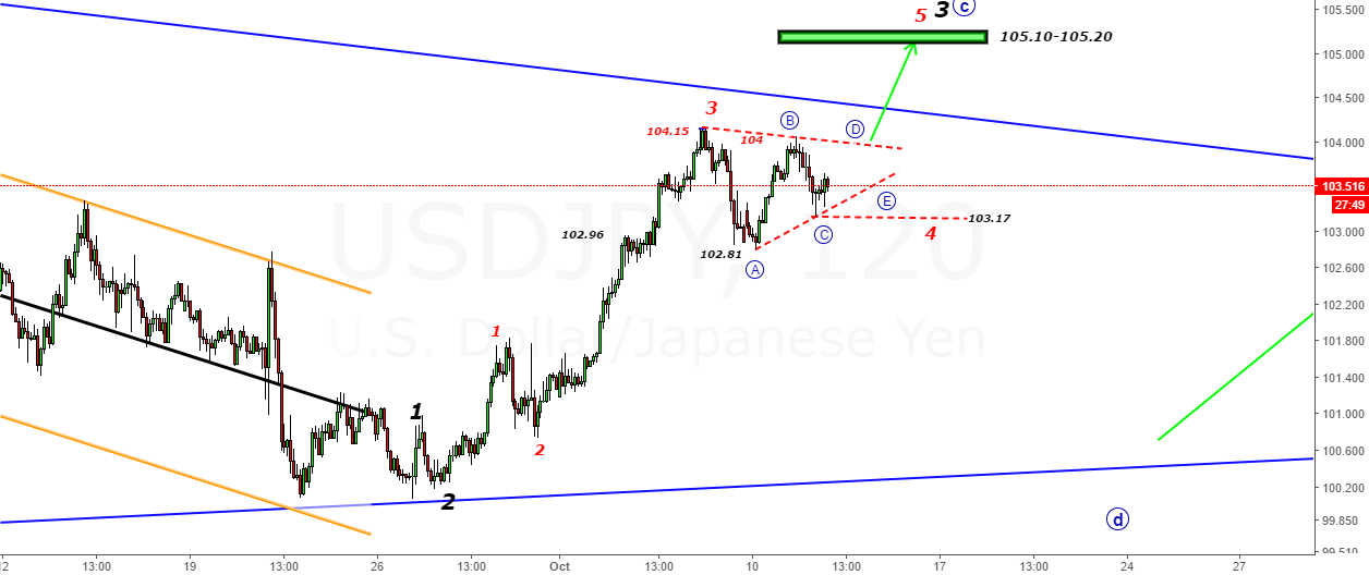 USDJPY- Alternate View-4th Wave Still unfolding (Triangle)