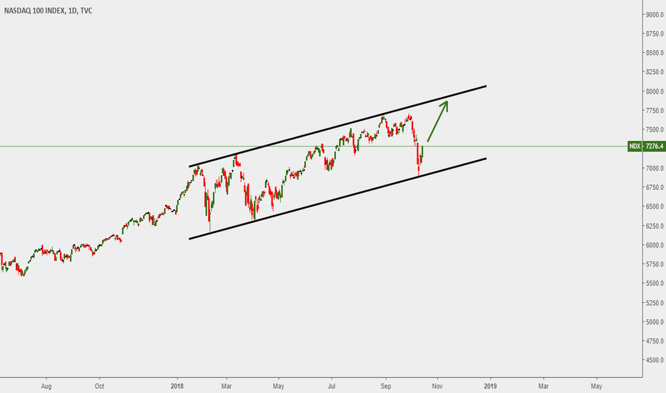 NDX: NASDAQ 100 ....returned on bottom of ascending channel