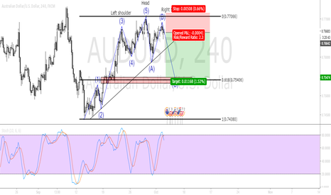 AUDUSD: Trading to Financial freedom #Trade 1