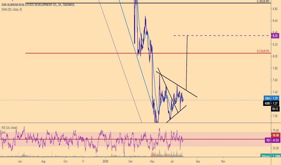 4300 Stock Price and Chart — TADAWUL:4300 — TradingView