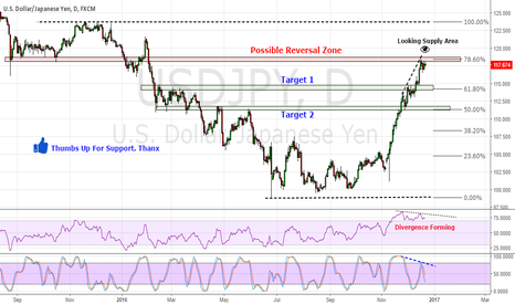 USDJPY: USD/JPY in Supply Zone & Forming Divergence