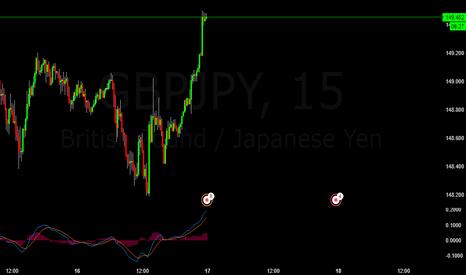 GBPJPY: GBPJPY Buy Buy Trade