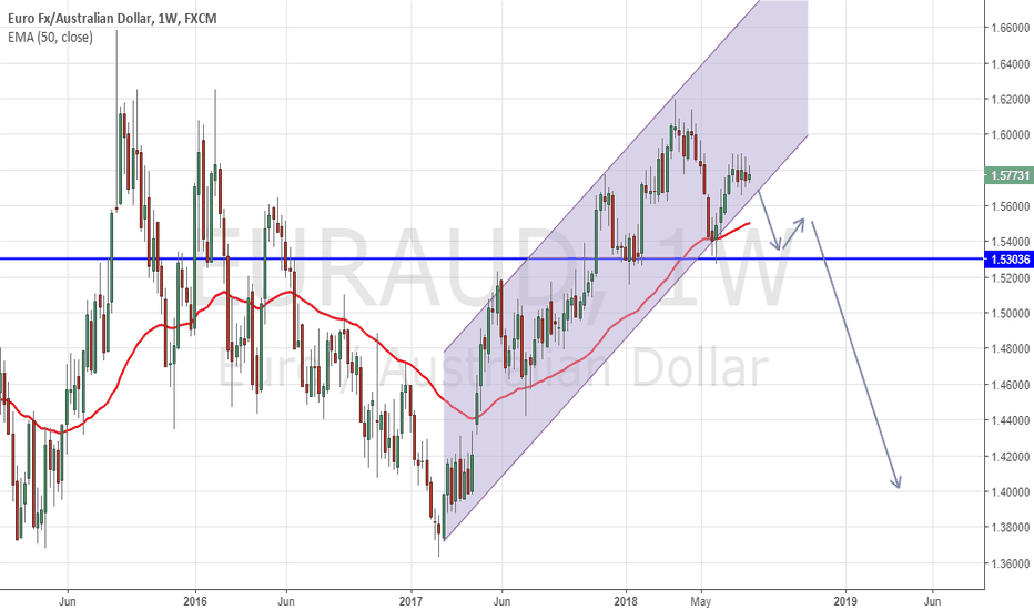 EURAUD: EURAUD Weekly Chart H & S Pattern In Process!