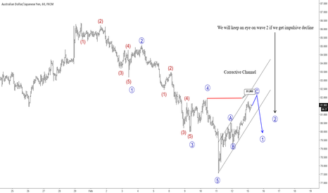 AUDJPY: AUDJPY : Intraday View