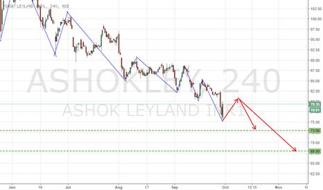 ASHOKLEY: Ashok Leyland