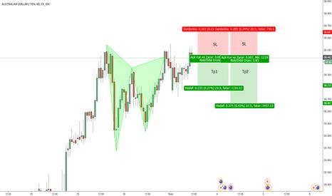 AUDJPY: AudJpy H1 Sell Pozisyonu