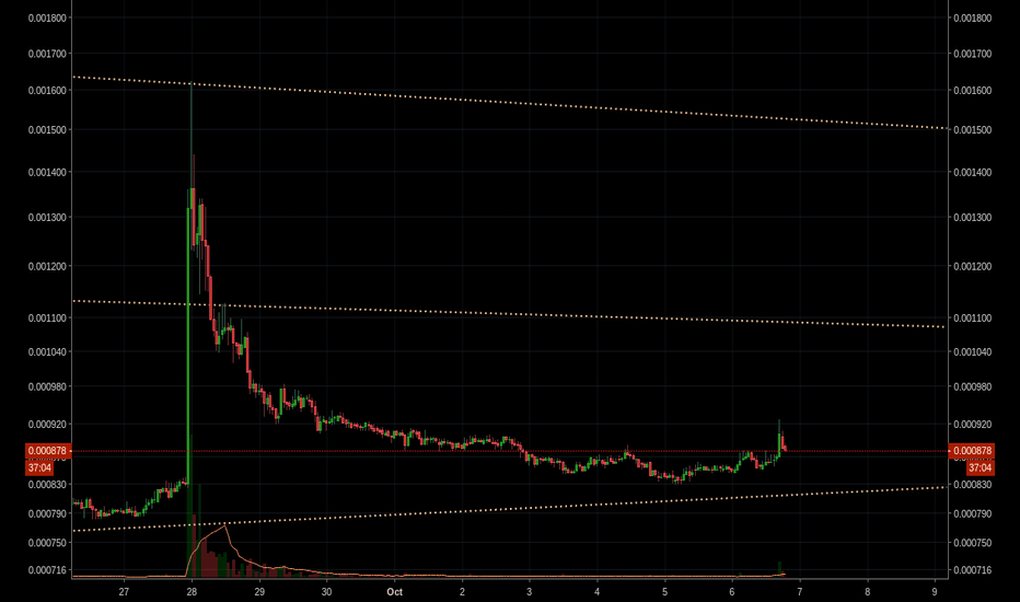 GASBTC: GAS:BTC -- Potential Cup and Handle formation