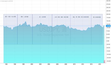 USDJPY: ドル円相場と政治的状況