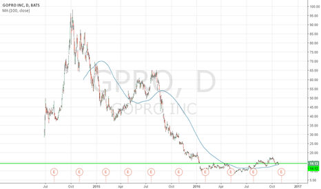 GPRO: Buy GOPRO INC. (fundamentals)