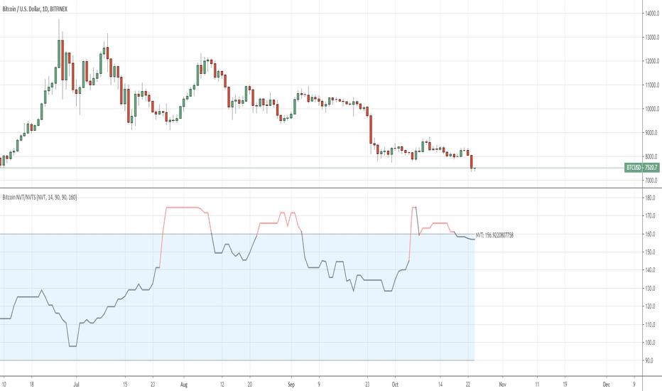 bitcoin nvt tradingview)