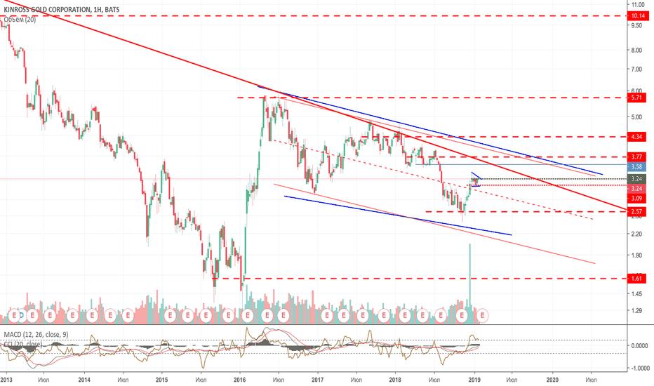 KGC: Пока биткоин и здравствуй золото)
