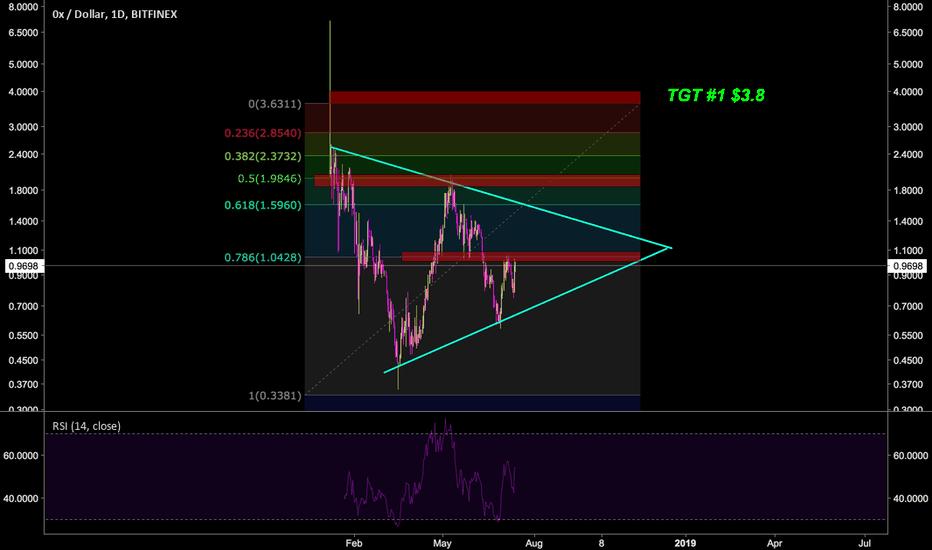 ZRXUSD: ZRX/USD : Symmetrical triangle pattern
