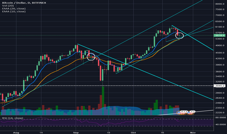 BTCUSD: Not Long Not Short, Just warming up