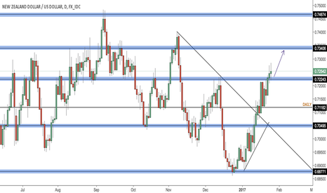 NZDUSD: Kiwi CPI data and RBNZ Gov Wheeler preview/fundamental analysis