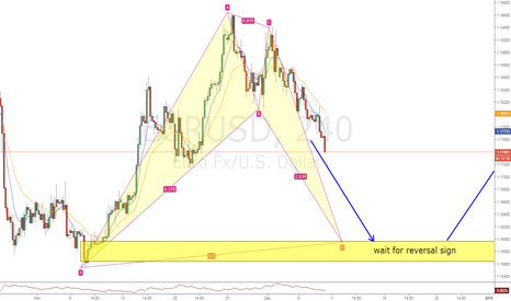 EURUSD: EURUSD bullish bat pattern