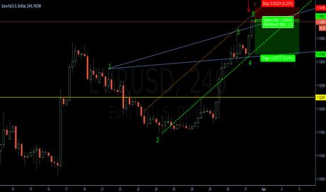 EURUSD: 1H - Wolfe Wave - Short - EURUSD