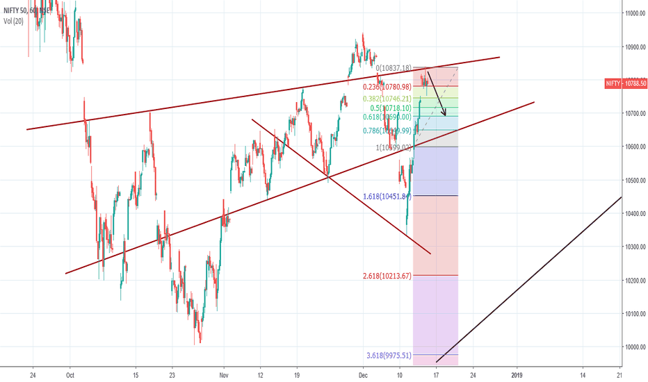 NIFTY: Nifty can retrace till 10690 - Just view